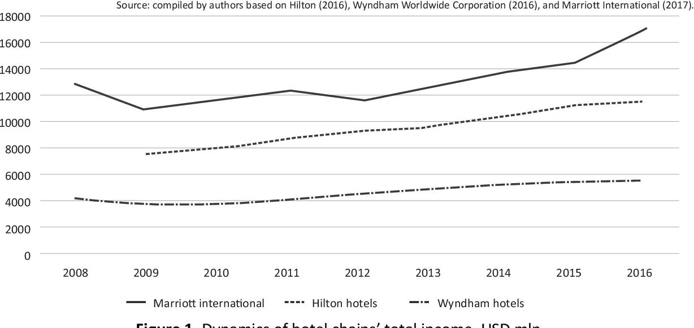 PDF] Franchising model for expansion of the international