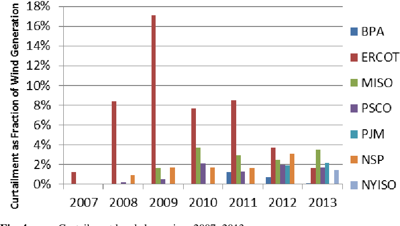 Wind and solar energy curtailment: A review of international