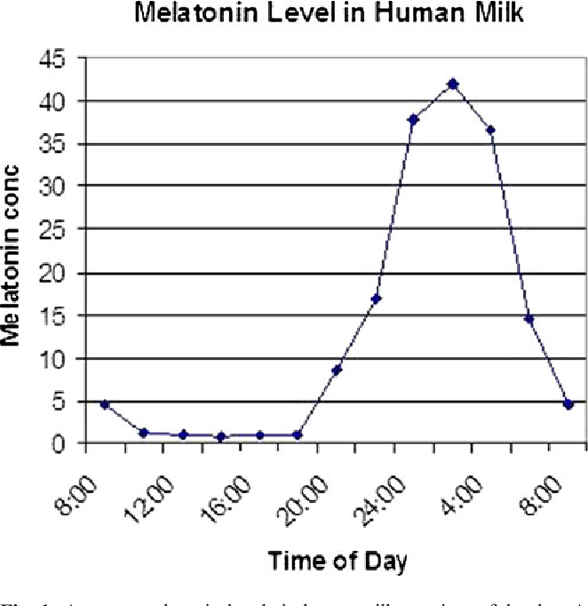 Melatonin breast feeding