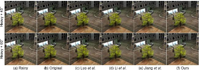 Figure 3 for Directional Regularized Tensor Modeling for Video Rain Streaks Removal