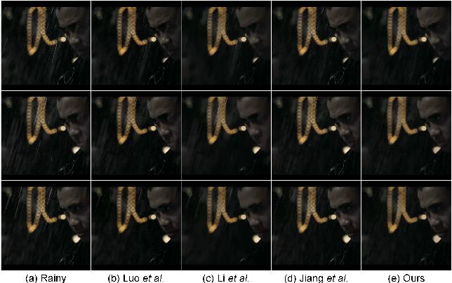 Figure 4 for Directional Regularized Tensor Modeling for Video Rain Streaks Removal