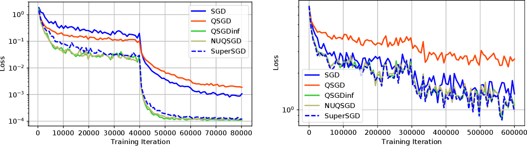 Figure 3 for NUQSGD: Improved Communication Efficiency for Data-parallel SGD via Nonuniform Quantization