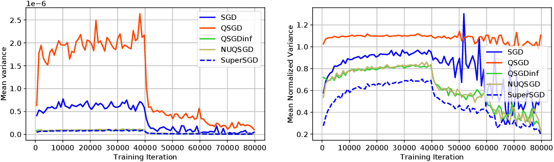Figure 4 for NUQSGD: Improved Communication Efficiency for Data-parallel SGD via Nonuniform Quantization