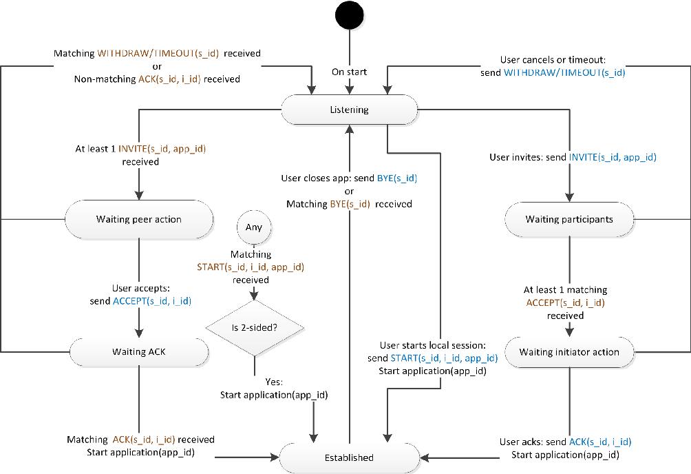 PDF] UbiBroker : event-based communication middleware - Semantic Scholar