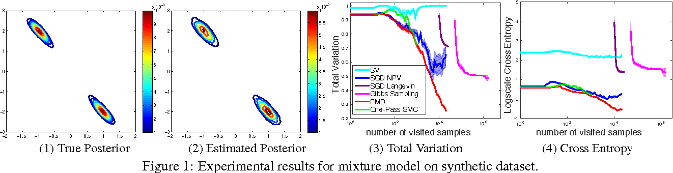 Figure 2 for Provable Bayesian Inference via Particle Mirror Descent