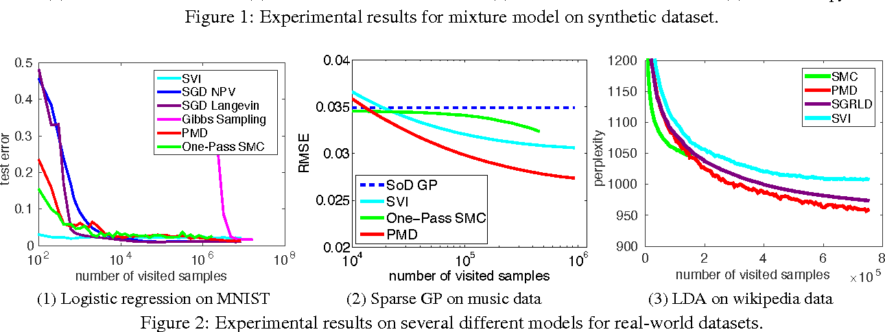 Figure 3 for Provable Bayesian Inference via Particle Mirror Descent
