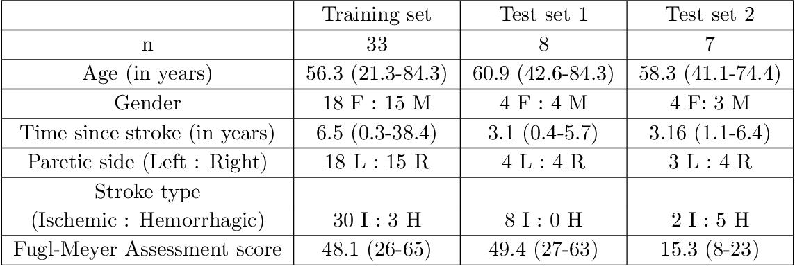 Figure 2 for Towards data-driven stroke rehabilitation via wearable sensors and deep learning