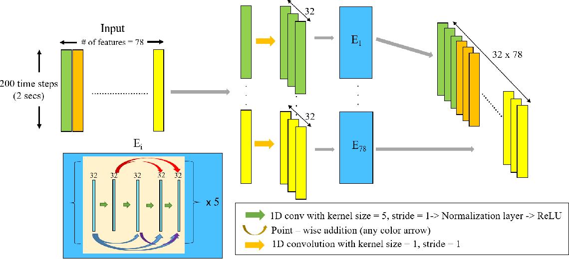 Figure 3 for Towards data-driven stroke rehabilitation via wearable sensors and deep learning