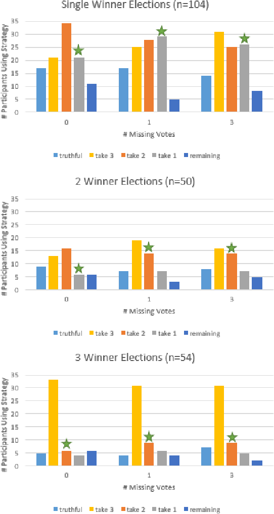 Figure 3 for Heuristic Strategies in Uncertain Approval Voting Environments