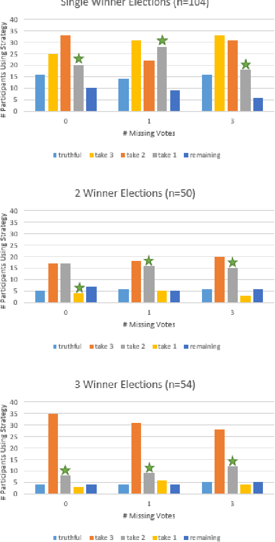 Figure 4 for Heuristic Strategies in Uncertain Approval Voting Environments