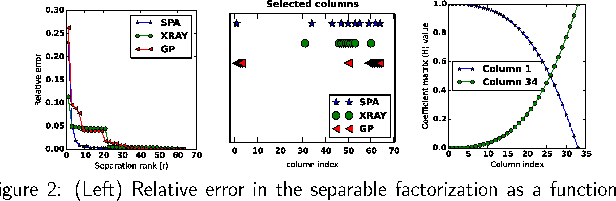 Figure 2 for Scalable methods for nonnegative matrix factorizations of near-separable tall-and-skinny matrices