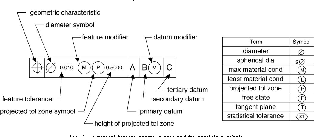 Modeling And Representation Of Geometric Tolerances Information In