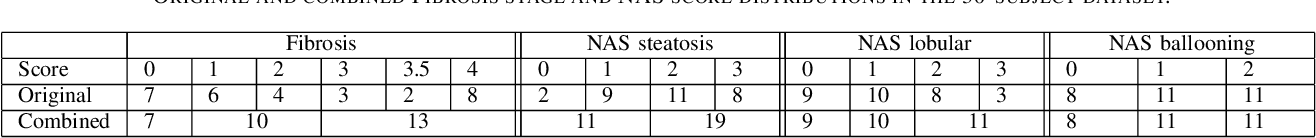 Figure 4 for Deep Learning based NAS Score and Fibrosis Stage Prediction from CT and Pathology Data