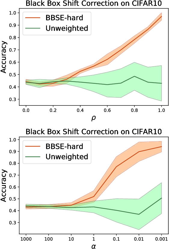 Figure 4 for Detecting and Correcting for Label Shift with Black Box Predictors