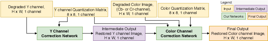 Figure 4 for Quantization Guided JPEG Artifact Correction