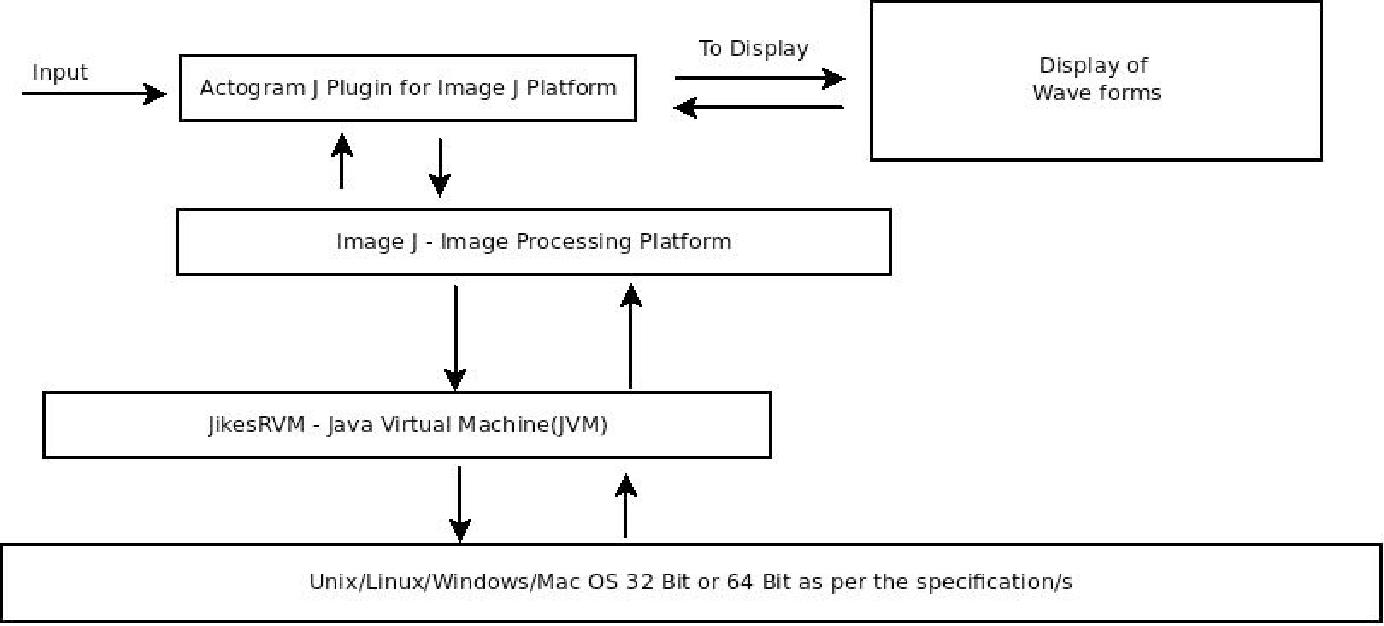 Figure I from On ImageJ / Fiji / ActogramJ / JikeRVM Based