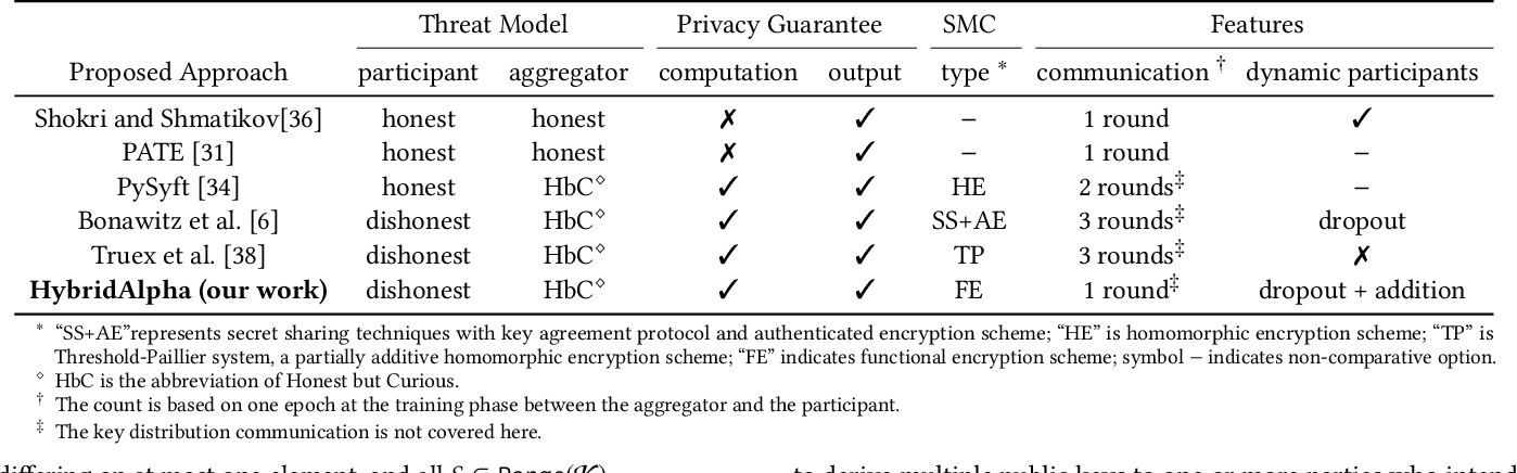 Figure 1 for HybridAlpha: An Efficient Approach for Privacy-Preserving Federated Learning