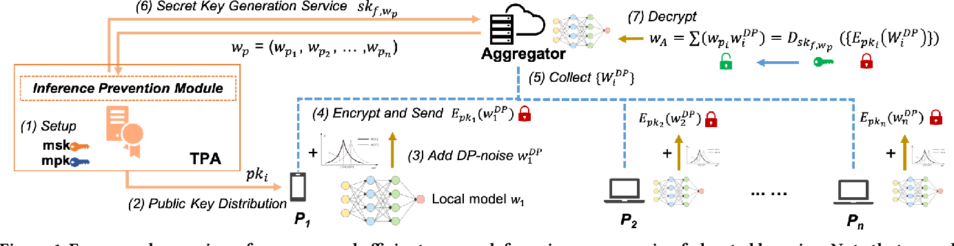 Figure 2 for HybridAlpha: An Efficient Approach for Privacy-Preserving Federated Learning