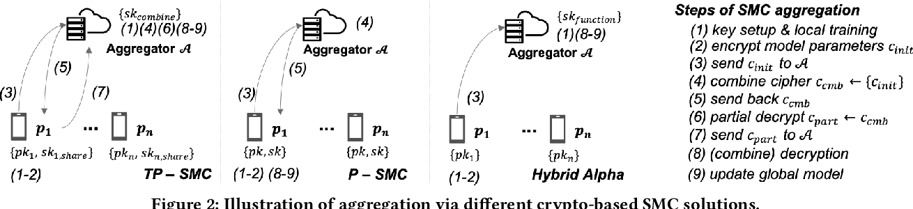 Figure 3 for HybridAlpha: An Efficient Approach for Privacy-Preserving Federated Learning