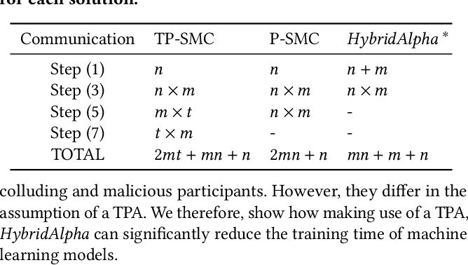 Figure 4 for HybridAlpha: An Efficient Approach for Privacy-Preserving Federated Learning