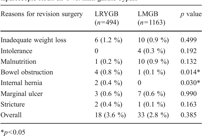 Table 6 From Laparoscopic Roux En Y Vs Mini Gastric Bypass For The