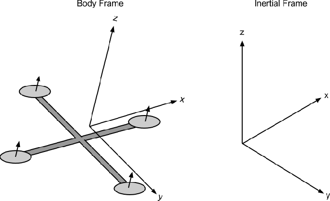 Figure 1 for Model Predictive Control for Micro Aerial Vehicle Systems (MAV) Systems