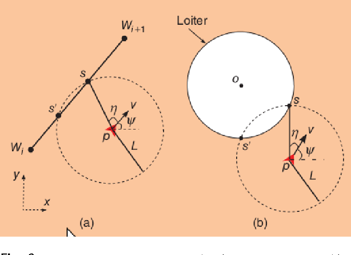 Figure 2 for Model Predictive Control for Micro Aerial Vehicle Systems (MAV) Systems