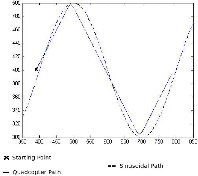 Figure 4 for Model Predictive Control for Micro Aerial Vehicle Systems (MAV) Systems