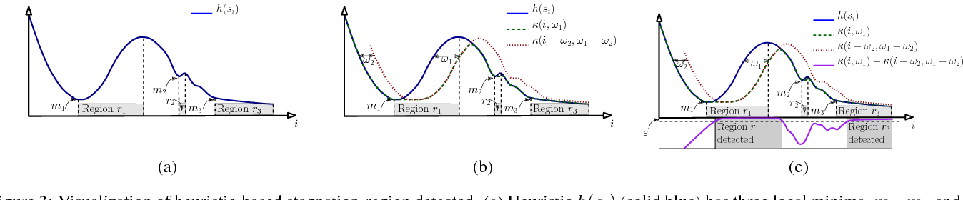 Figure 4 for Online, interactive user guidance for high-dimensional, constrained motion planning