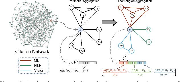 Figure 1 for Adversarial Graph Disentanglement