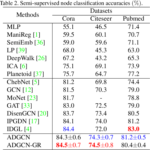 Figure 4 for Adversarial Graph Disentanglement