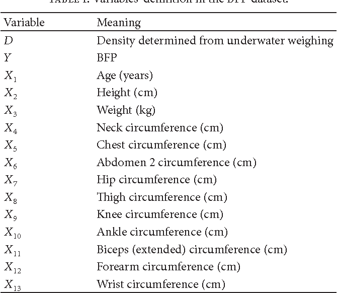 Table 1 from Body Fat Percentage Prediction Using Intelligent Hybrid