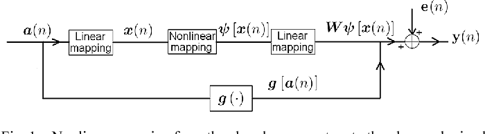 Figure 1 for Nonlinear spectral unmixing of hyperspectral images using Gaussian processes