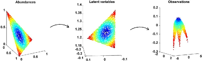 Figure 2 for Nonlinear spectral unmixing of hyperspectral images using Gaussian processes