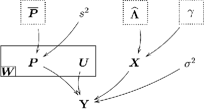 Figure 3 for Nonlinear spectral unmixing of hyperspectral images using Gaussian processes