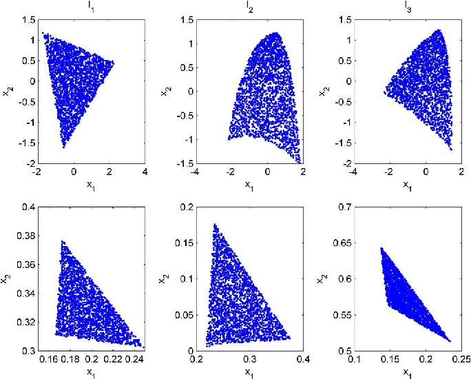 Figure 4 for Nonlinear spectral unmixing of hyperspectral images using Gaussian processes