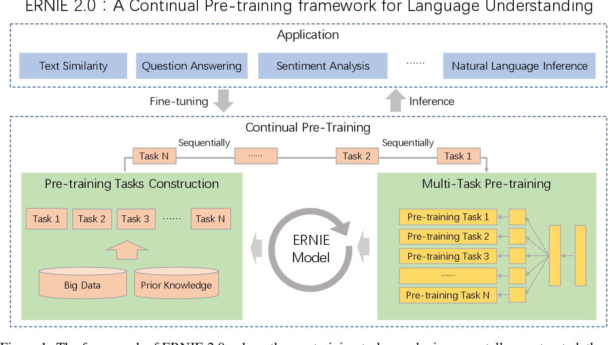 Figure 1 for ERNIE 2.0: A Continual Pre-training Framework for Language Understanding