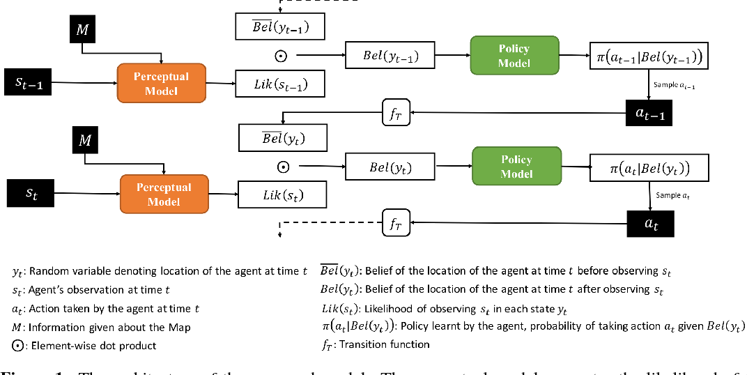 Figure 1 for Active Neural Localization
