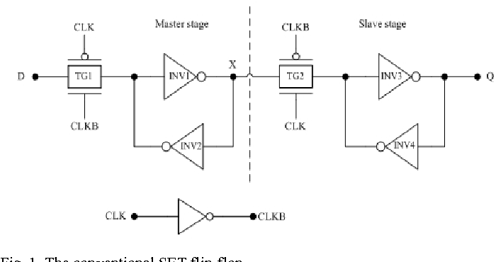 Low Power Double Edge Triggered Flip Flop Circuit Design Semantic