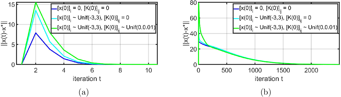 Figure 3 for Iterative Pre-Conditioning for Expediting the Gradient-Descent Method: The Distributed Linear Least-Squares Problem