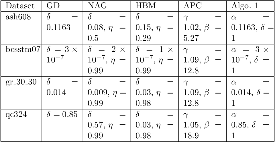 Figure 2 for Iterative Pre-Conditioning for Expediting the Gradient-Descent Method: The Distributed Linear Least-Squares Problem