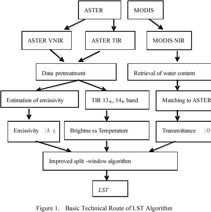 Figure 1. Basic Technical Route of LST Algorithm