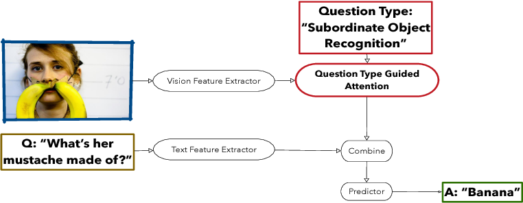 Figure 1 for Question Type Guided Attention in Visual Question Answering