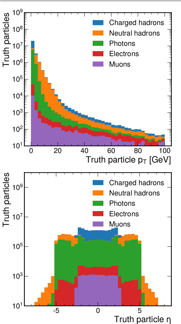 Figure 3 for MLPF: Efficient machine-learned particle-flow reconstruction using graph neural networks
