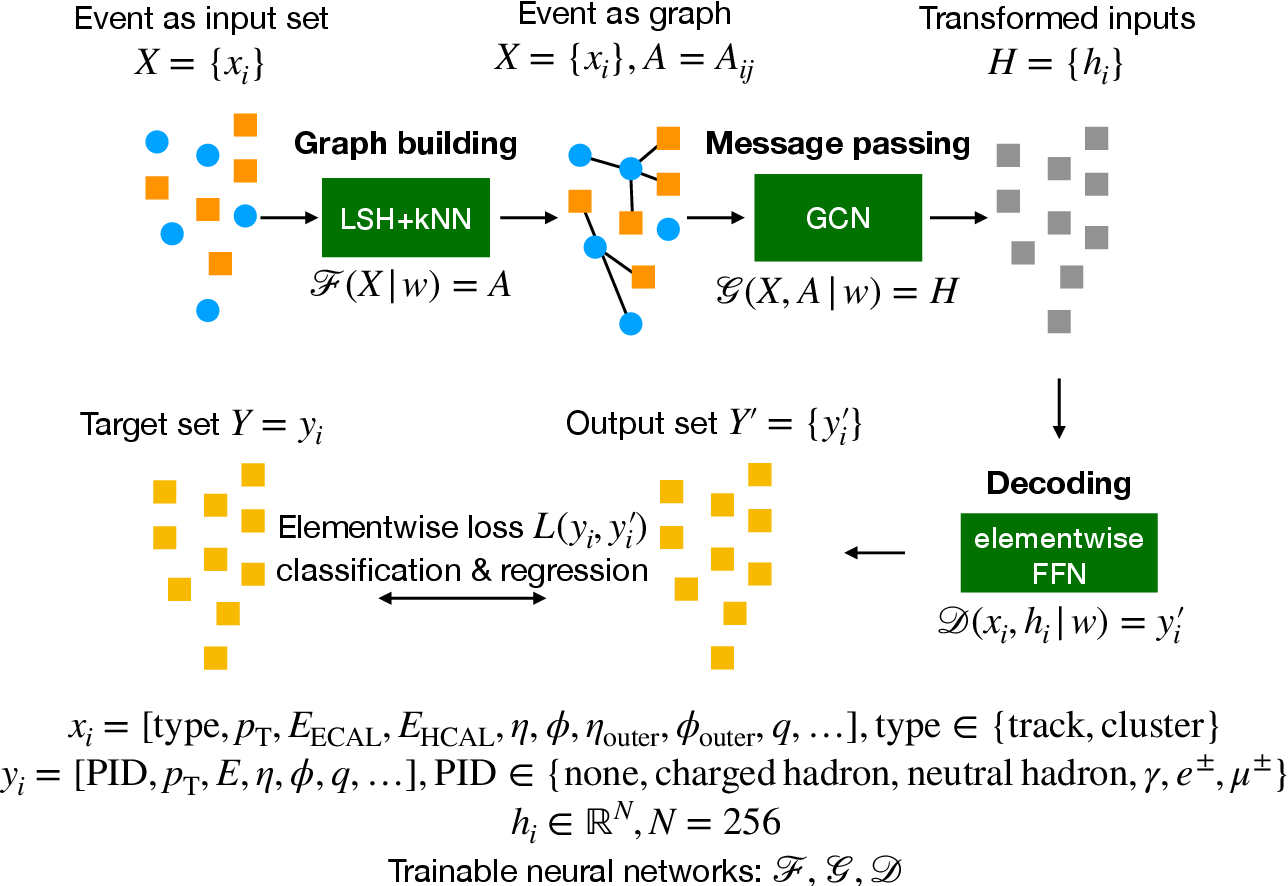 Figure 4 for MLPF: Efficient machine-learned particle-flow reconstruction using graph neural networks