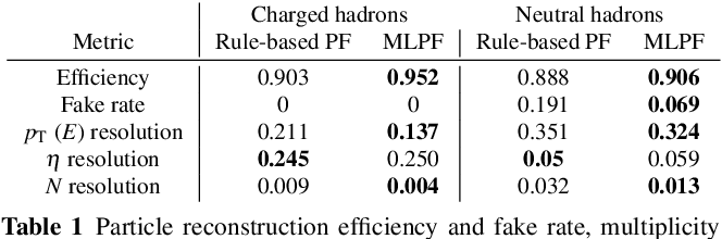 Figure 2 for MLPF: Efficient machine-learned particle-flow reconstruction using graph neural networks