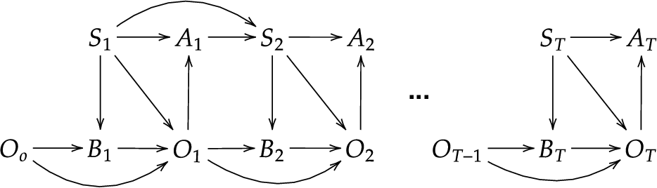 Figure 1 for Online Baum-Welch algorithm for Hierarchical Imitation Learning