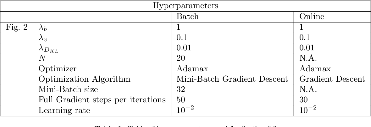 Figure 2 for Online Baum-Welch algorithm for Hierarchical Imitation Learning
