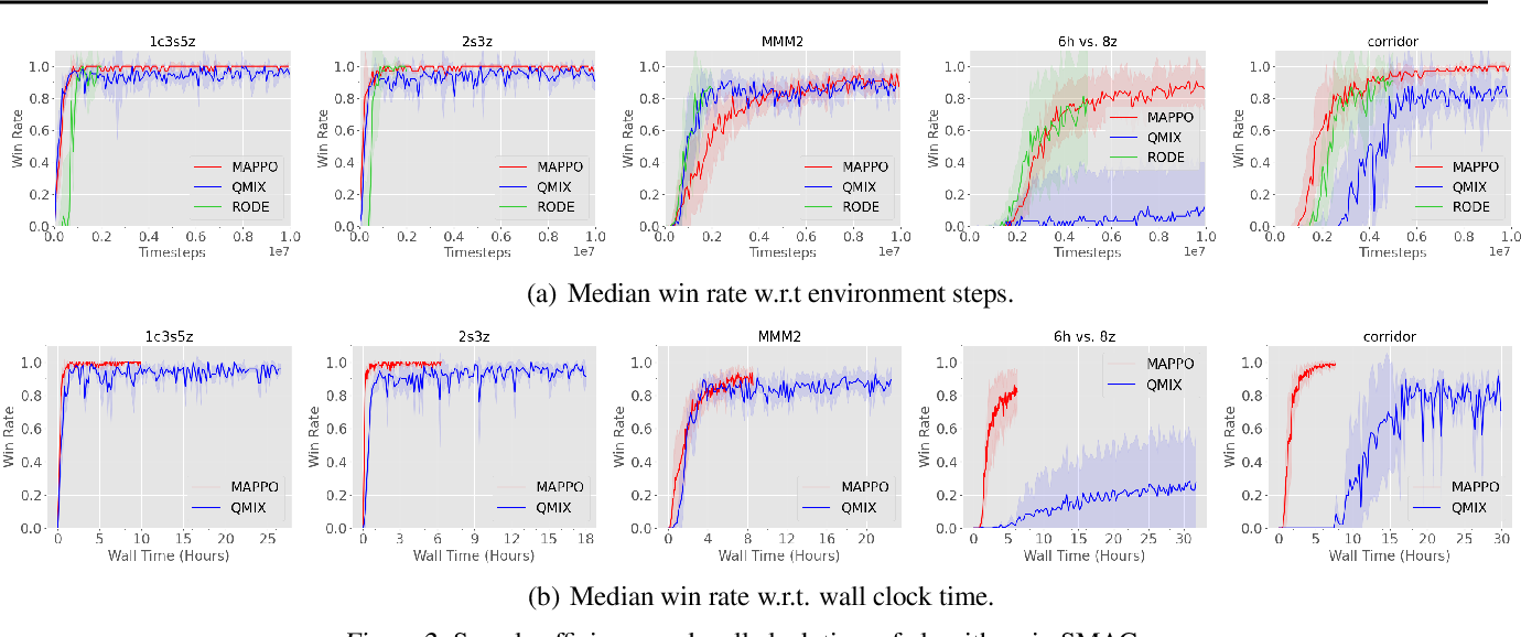 Figure 3 for The Surprising Effectiveness of MAPPO in Cooperative, Multi-Agent Games