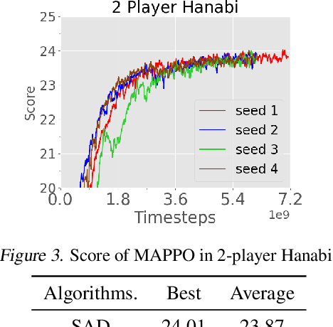 Figure 4 for The Surprising Effectiveness of MAPPO in Cooperative, Multi-Agent Games